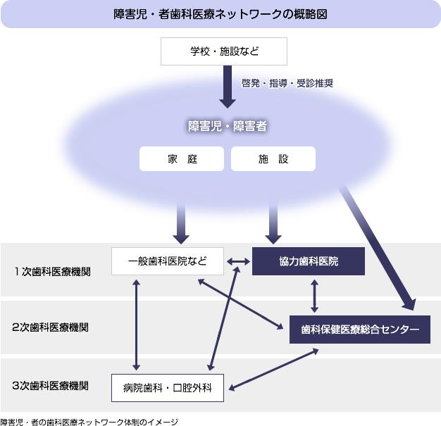 障害児・者歯科医療ネットワークの概略図